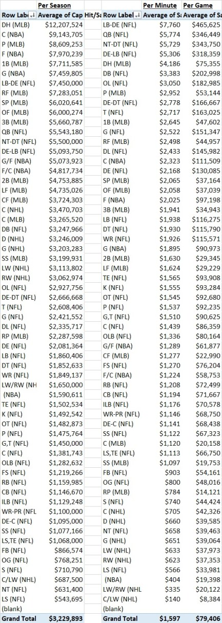 Data Table Position Salaries
