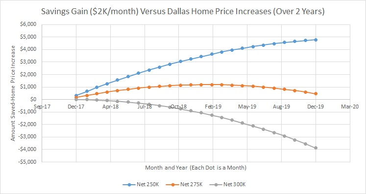 Monthly View - Savings Gain 2K Versus Dallas Home Price