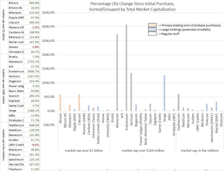 12.2017 Percentage Change Sorted by Market Cap