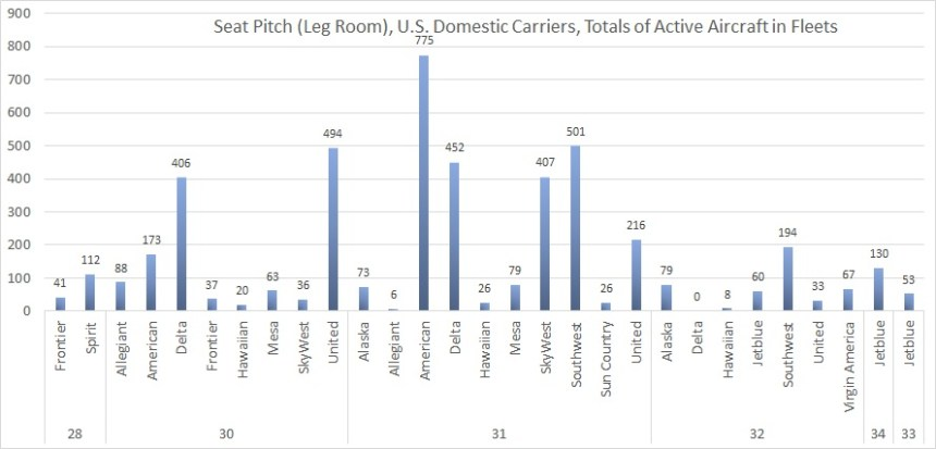 Seat Pitch Active in Fleets Grouped by PItch