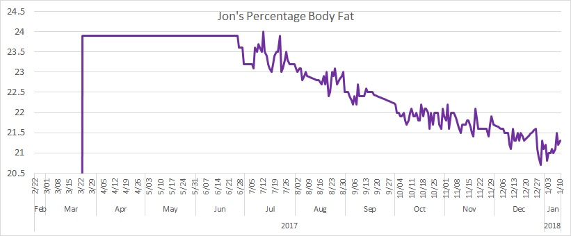 Percentage Body Fat