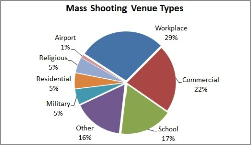 2.2018 mass shooting venues, MJ & Amdall