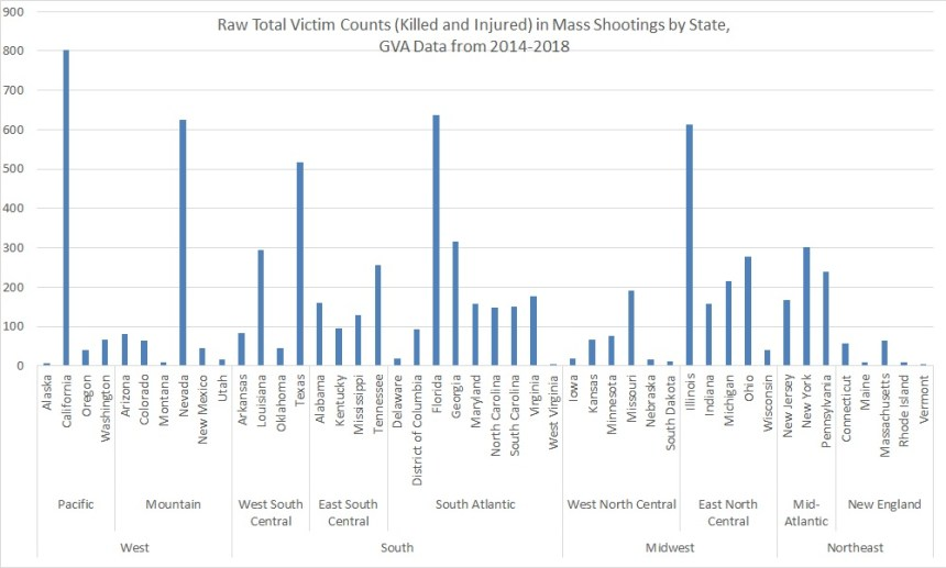 2.2018 mass shooting victims by state raw totals, GVA & Amdall