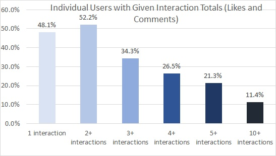 Amdall Gallery 1 year user interaction totals