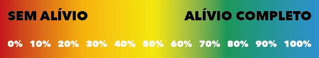 Percentual de alivio