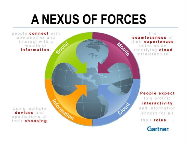 nexus of forces for a digital brand