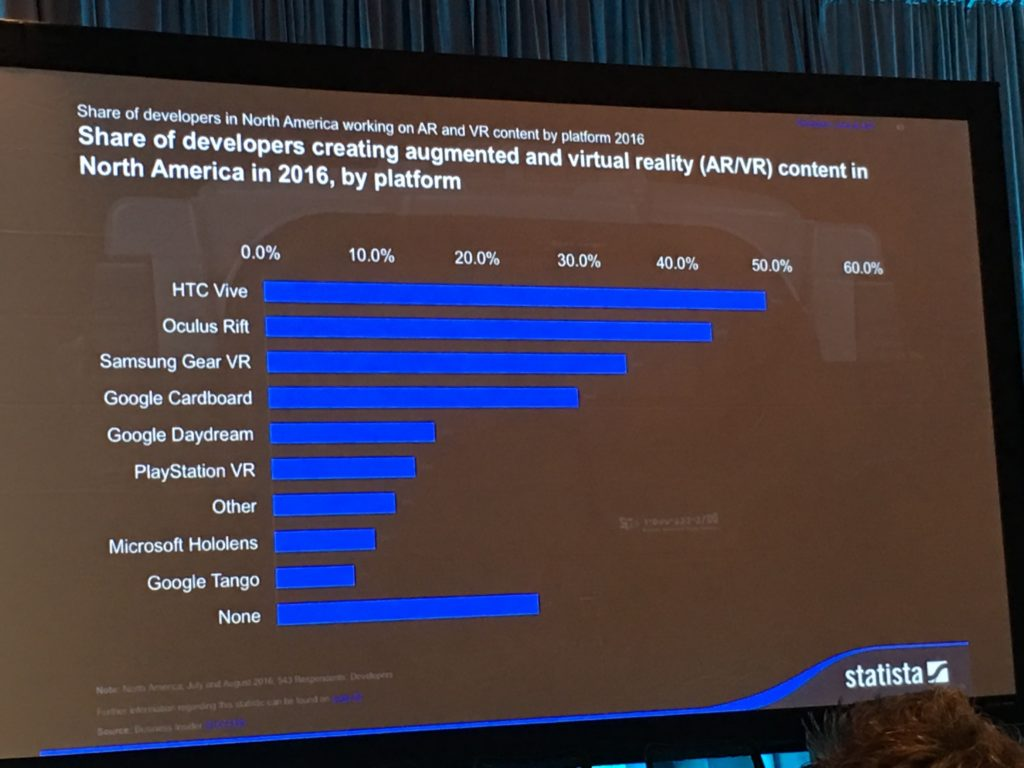 Share of developers creating augmented and virtual reality (AR/VR) content in North America in 2016, by platform