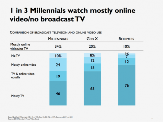 Mashable 1 in 3 Millennials