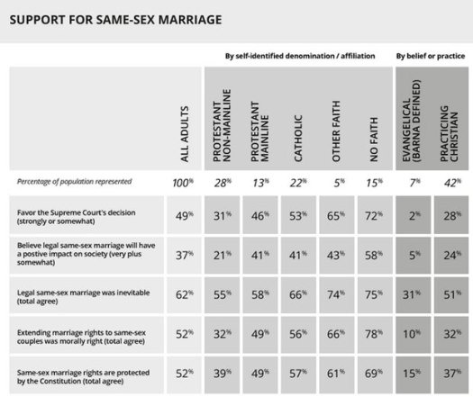 Religious-Support-for-Same-Sex-Marriage