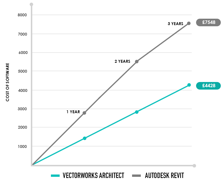 Vectorworks vs Revit Subscription Graph