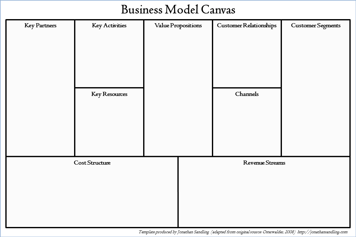 The business model canvas jonathan sandling the business model canvas fbccfo Choice Image