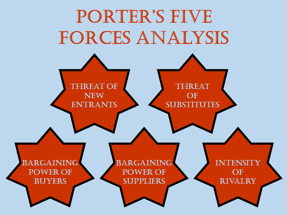 Porters Five Forces Analysis