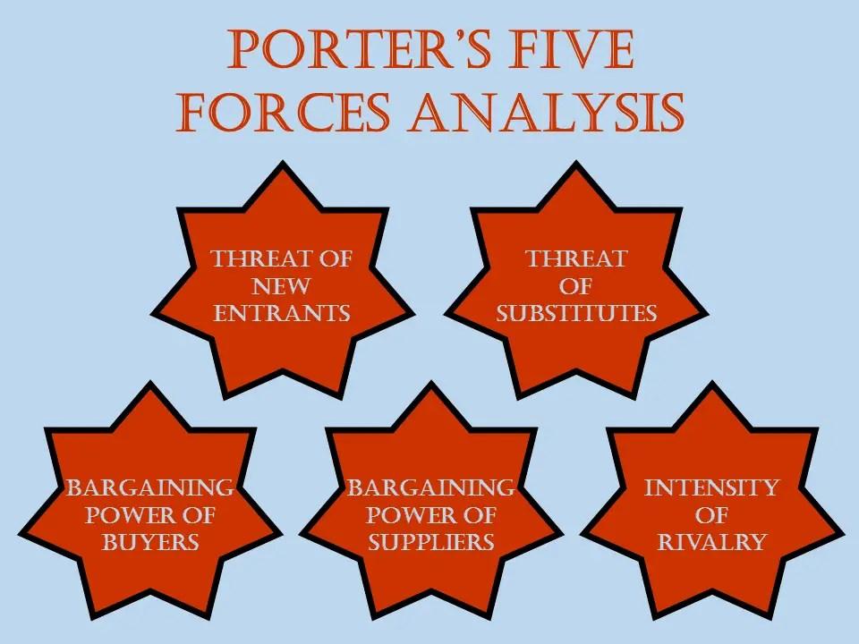 GlaxoSmithKline plc Porter Five Forces Analysis