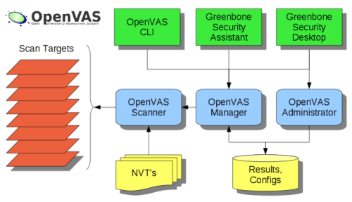 Read more about the article OpenVas tutorial for beginners using web and metasploit