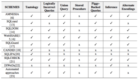 Types of sqli - sql injection attack types