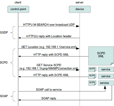 Investigating uPNP with Python - source: https://www.electricmonk.nl/log/2016/07/05/exploring-upnp-with-python/