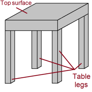 440px-Tablebasicstructure
