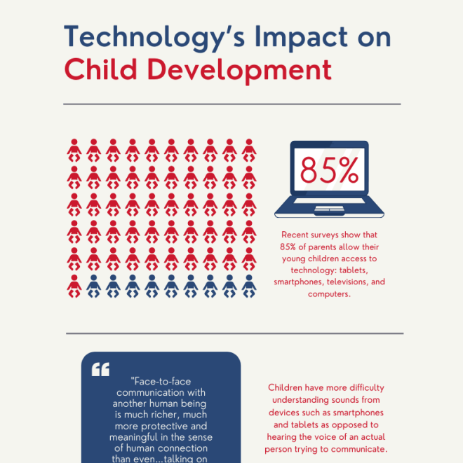 A canva template for an infographic showing technology's impact on child development