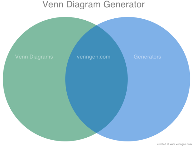 venn diagram describing my venn diagram generator