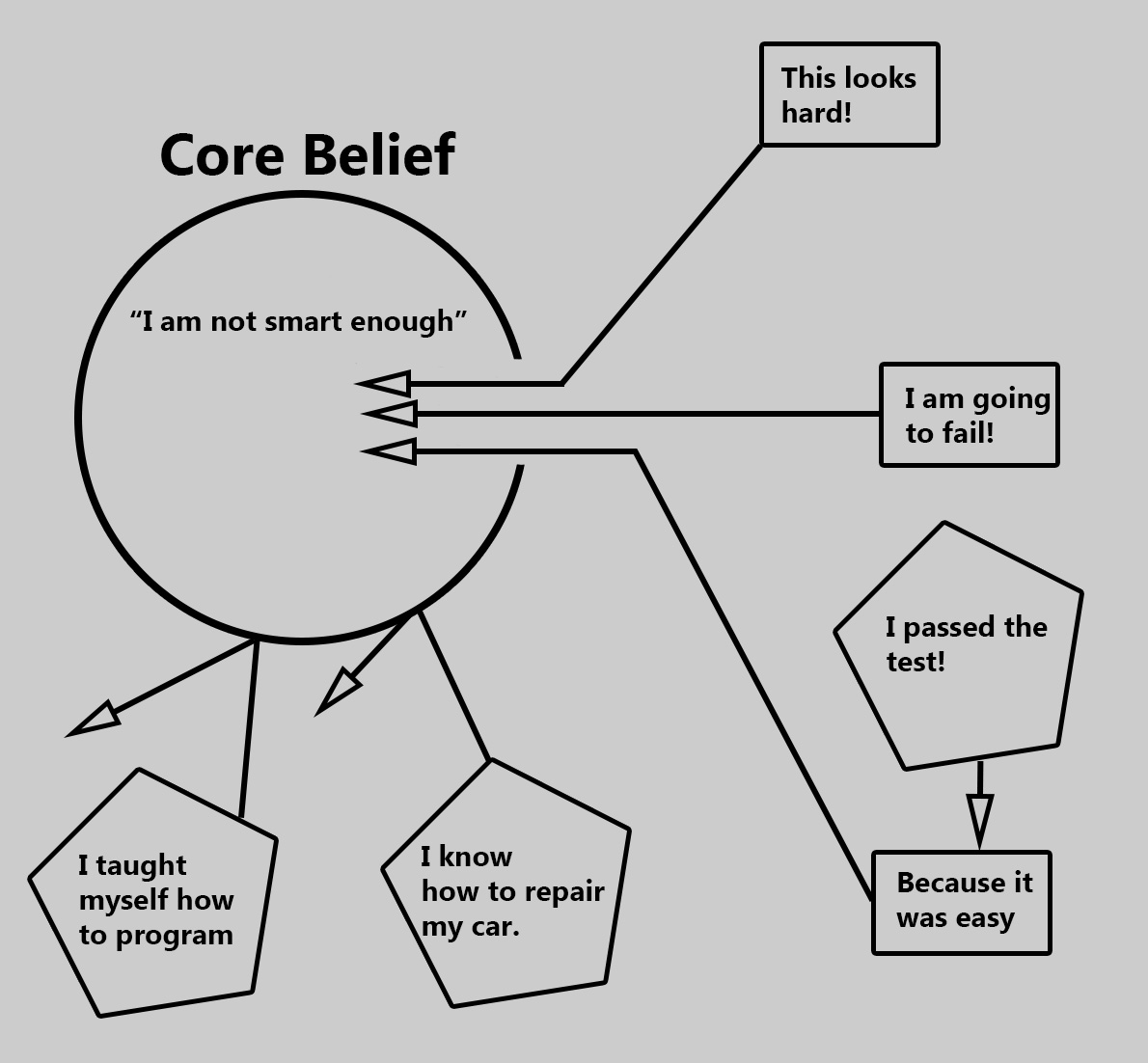 Core Beliefs Archives