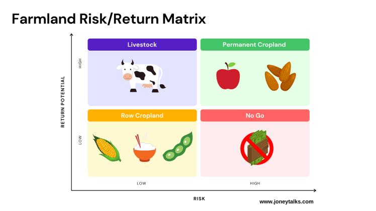 risk reward farmland row crop