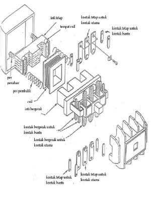 Saklar Elektro Mekanik (Kontaktor Mag)   putelectric