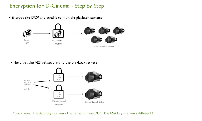 understand DCP creation
