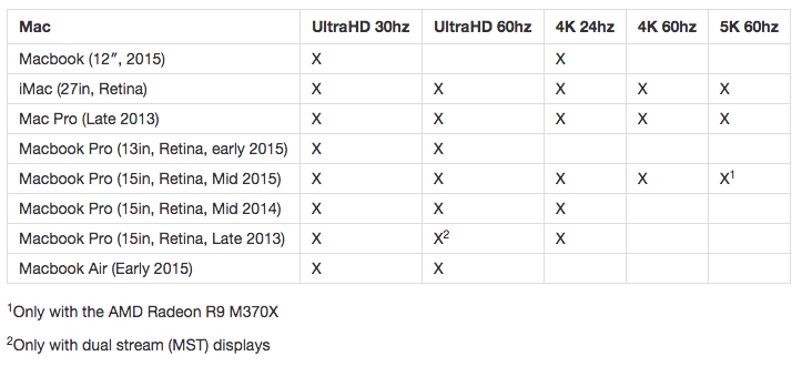 which mac will support UHD and 4K