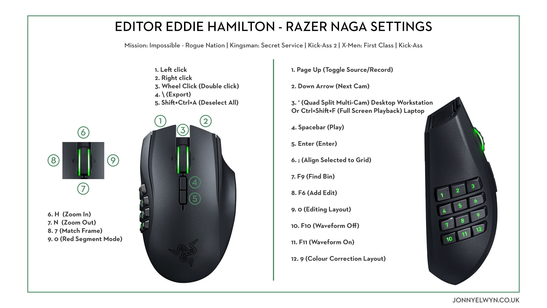 Razer Gaming Mouse for Film Editing