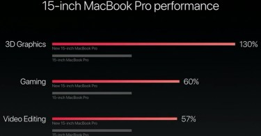 is the 15 inch macbook pro right for video editors