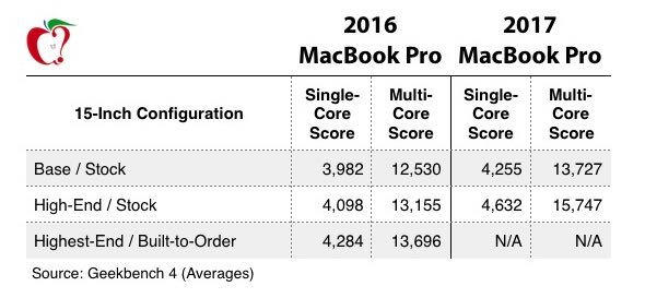 macbook pro comparison