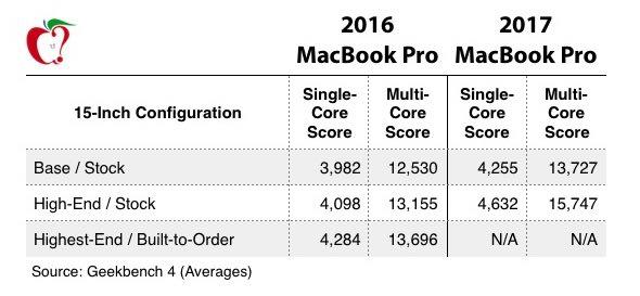 macbook pro comparison