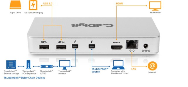Thunderbolt Connections and devices