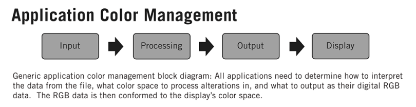 understanding colour management for film editing