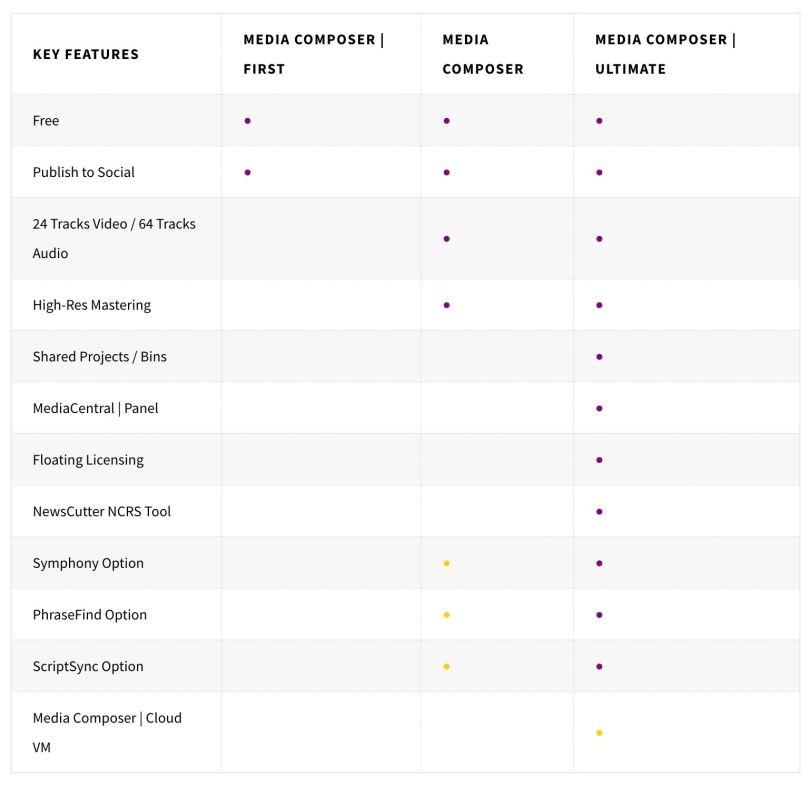 What's new: Avid Media Composer vs Premiere Pro vs FCPX vs DaVinci