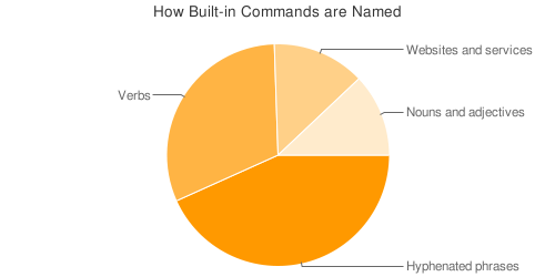 command-name-pie-chart