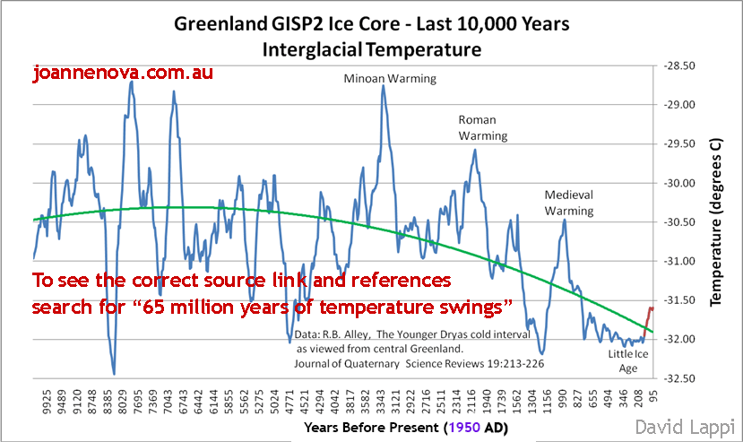 Greenland Temperatures - last 10,000 years