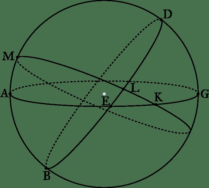 Almagest Book II: Angle Between Ecliptic And Horizon – Symmetries