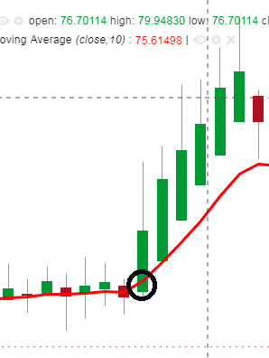 Ema entry levels