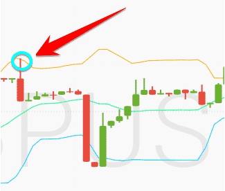 How to use trend indicators in Iron Trade