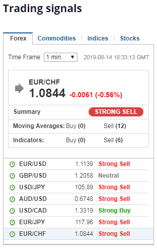 Free Trading signals for Olymp Trade