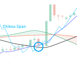 How to use Ichimoku Cloud indicators