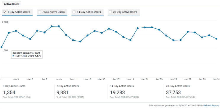 Google analytics. Blog marketing startegies