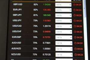 Olymp Trade Aktiver og hvad de betyder