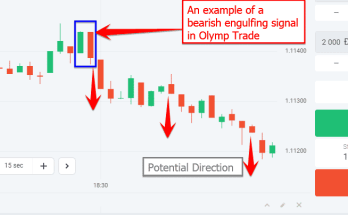 Bearish engulfing patterns