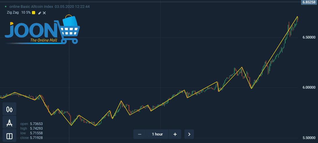 Zigzag indicator on Olymp Trade