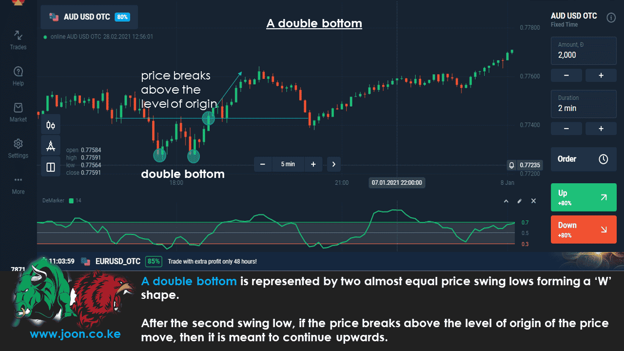 A double bottom in Olymp Trade