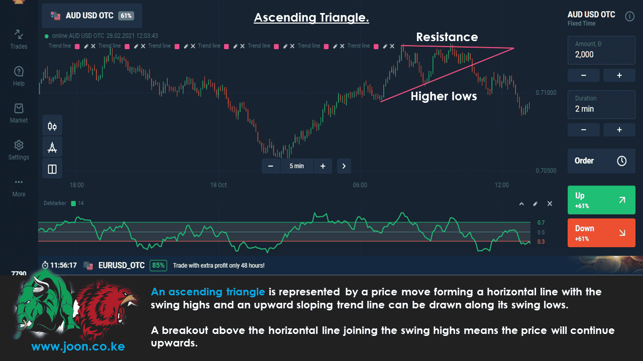 Ascending Triangle in Olymp Trade