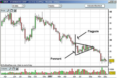 How to Trade The Pennant or Flags Pattern in Olymp Trade.