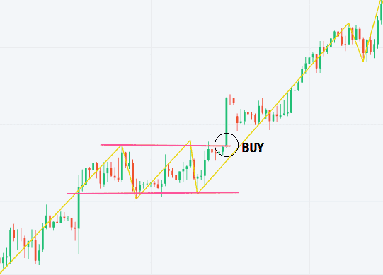 Trading breakout on the rectangle pattern